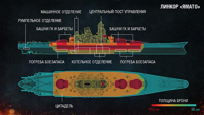 Цитадель корабля в World of Warships